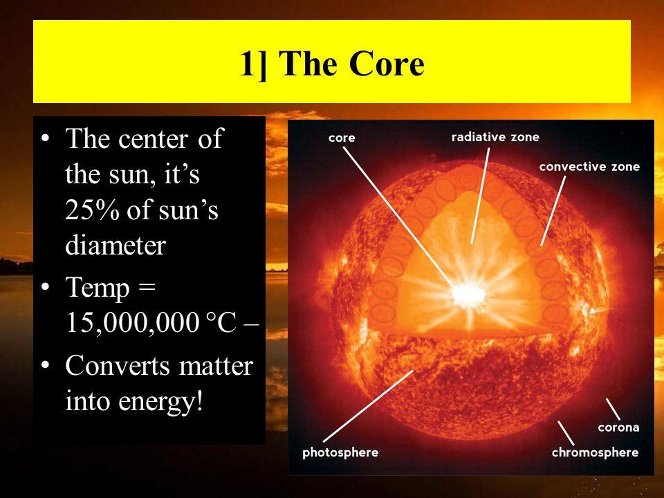 1] The Core The center of the sun, it's 25% of sun's diameter